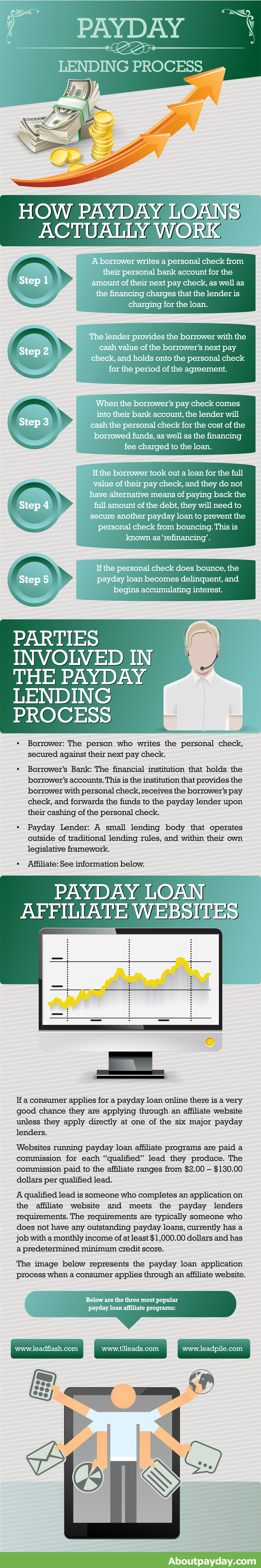 When Does A Payday Loan Typically Mature